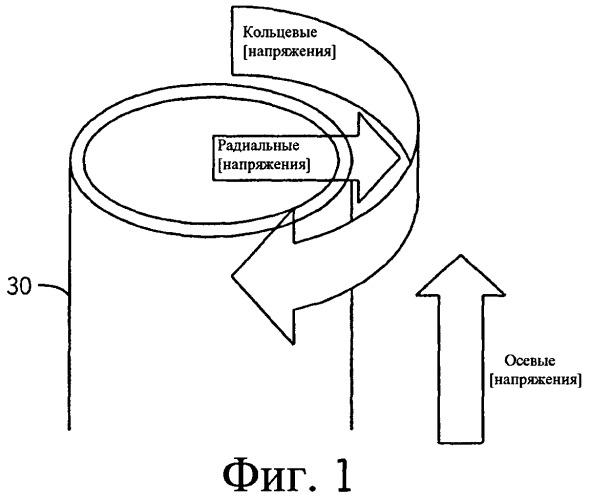 Измерение напряжений в стеклянном контейнере с использованием флуоресценции