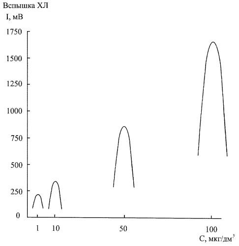 Способ хемилюминесцентного определения фенолов