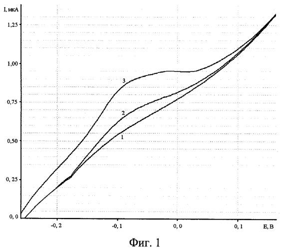 Способ определения платины в водных растворах и технологических сливах методом инверсионной вольтамперометрии
