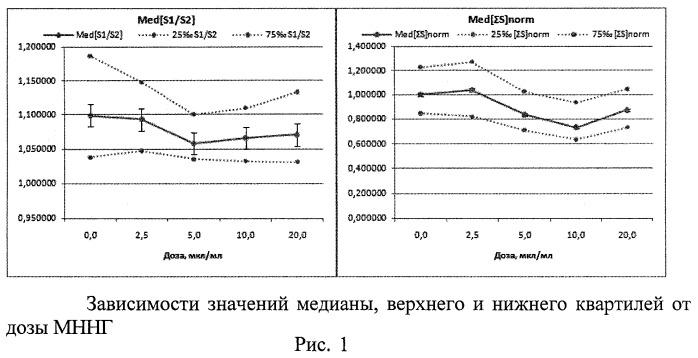 Способ экспресс-оценки степени потенциальной генотоксической активности веществ и факторов среды по наличию анеуплоидии в лимфоцитах периферической крови человека, образовавшихся в результате культивирования в условиях цитокинетического блока
