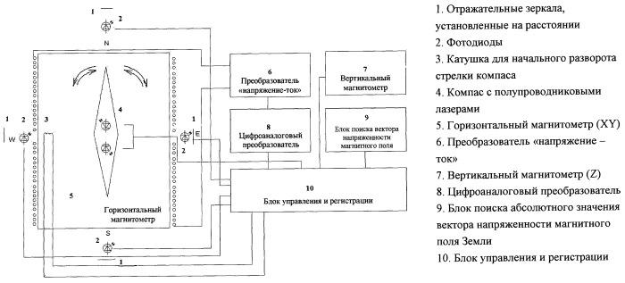 Прецизионный трехкомпонентный магнитометр