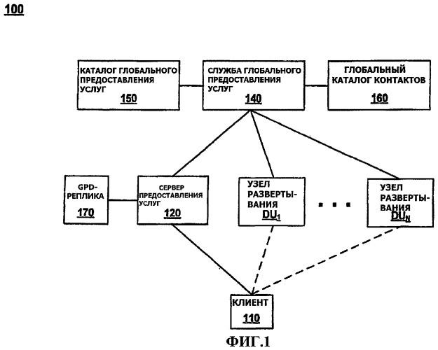 Глобальное предоставление услуг миллионам пользователей с помощью узлов развертывания