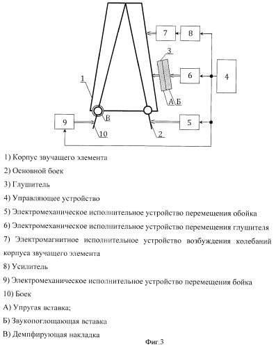 Способ автоматического управления звучанием звучащего элемента музыкального инструмента ударного типа, преимущественно колокола, и система для его осуществления