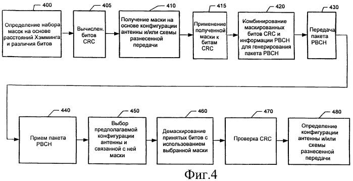 Способ и устройство для передачи информации о конфигурации антенны путем маскирования