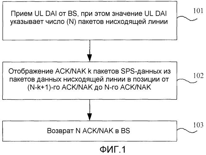 Способ и устройство для возврата и приема информации подтверждения приема пакетов данных с полупостоянным планированием