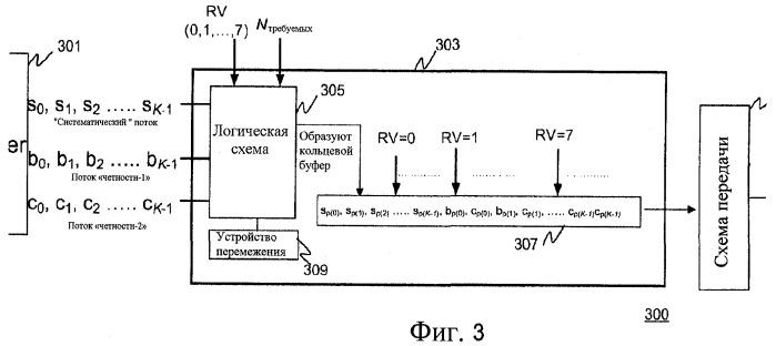 Устройство, содержащее кольцевой буфер, и способ для присвоения вариантов избыточности кольцевому буферу