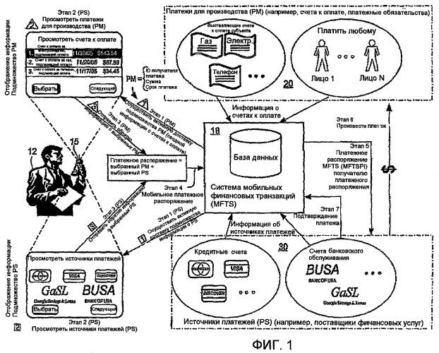Способы и системы для финансовых транзакций в среде мобильной связи