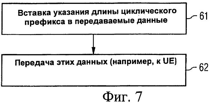 Устройство, способ и программный продукт для указания длины циклического префикса