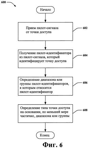 Классификация точек доступа, используя пилот-идентификаторы