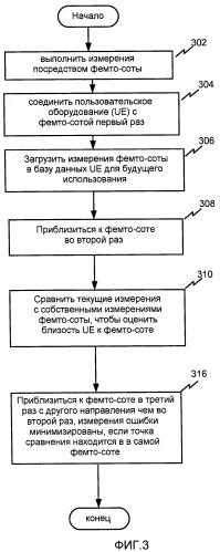Система и способ хранения информации для определения местоположения фемто-соты