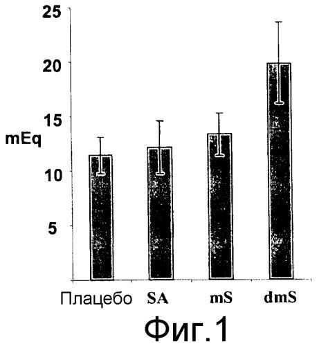 Композиции и способы для ингибирования секреции желудочной кислоты с использованием производных малых дикарбоновых кислот в сочетании с ppi