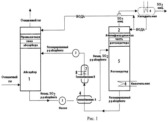 Способ очистки отходящих газов от диоксида серы