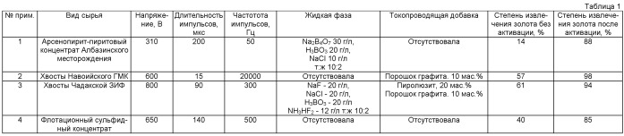 Способ переработки золотосодержащих полиметаллических руд, концентратов, вторичного сырья