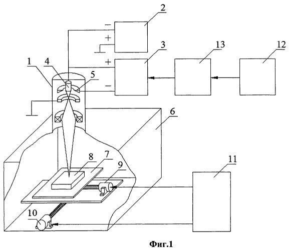 Устройство для управления процессом электронно-лучевой сварки