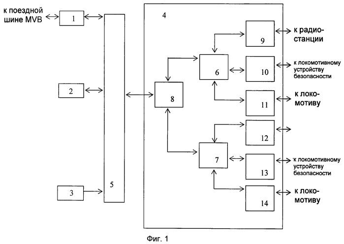 Блок связи аппаратуры системы безопасности с многофункциональной поездной шиной mvb (блок шлюз-can-mvb)