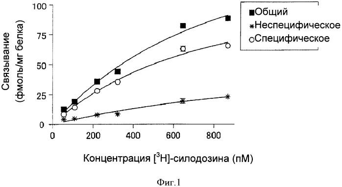 Сопряженный с g-белком рецептор, имеющий измененное сродство к лигандам, и его применение