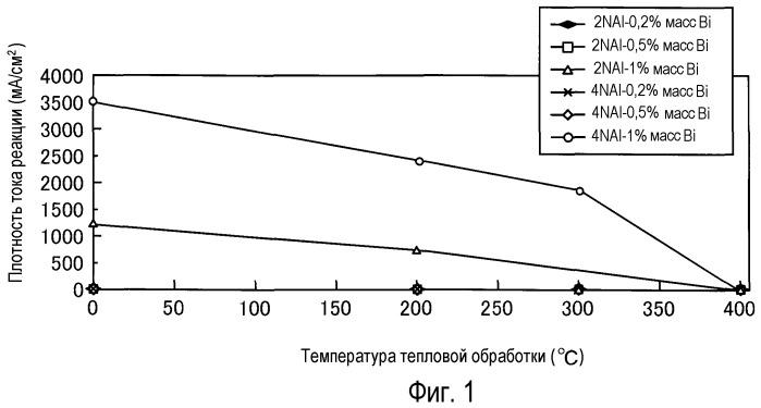 Реагирующий с водой al композитный материал, реагирующая с водой al пленка, способ получения данной al пленки и составляющий элемент пленкообразующей камеры