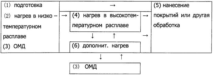 Вариант 1 - операции (1), (2),