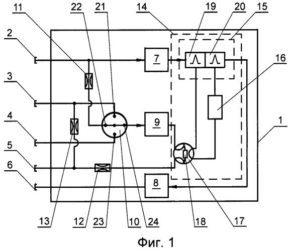 Потоковый хроматограф