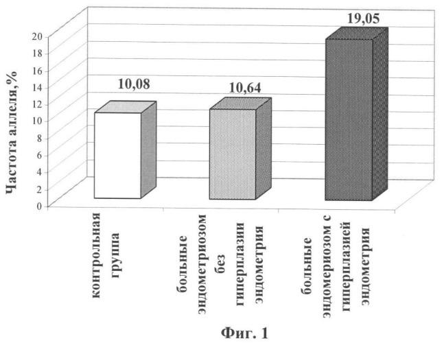 Способ прогнозирования риска развития гиперплазии эндометрия у женщин с генитальным эндометриозом
