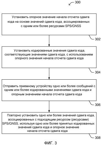 Способы и устройства для запроса/предоставления информации о сдвиге кода, ассоциированной с различными спутниковыми системами определения положения в сетях беспроводной связи