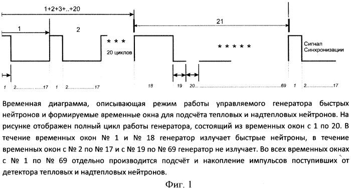 Способ и устройство определения пористости и насыщенности пластов одновременно по тепловым и надтепловым нейтронам
