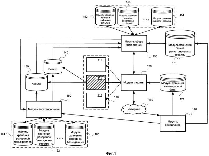 Система и способ защиты компьютерной системы от активности вредоносных объектов