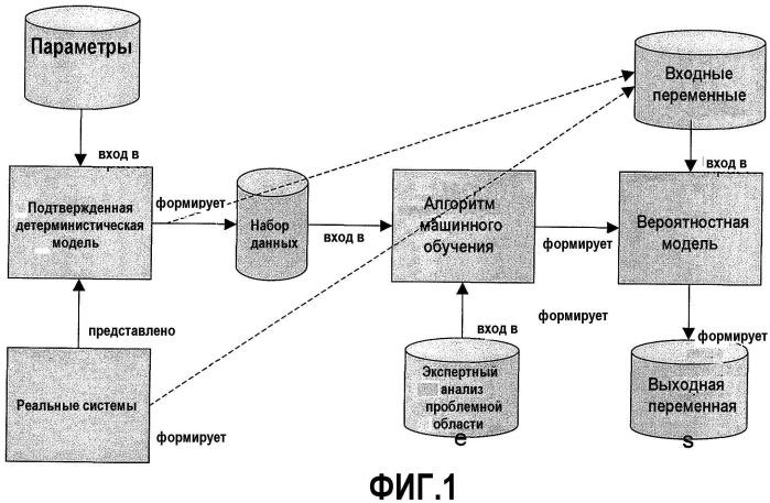 Способ и устройство для выведения вероятностных моделей из детерминистических моделей