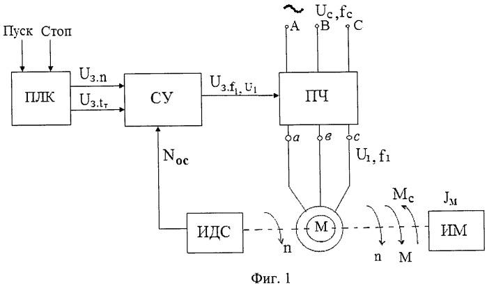 Способ оптимального торможения асинхронного двигателя с короткозамкнутым ротором