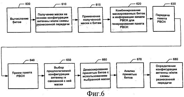 Способ и устройство для передачи информации о конфигурации антенны