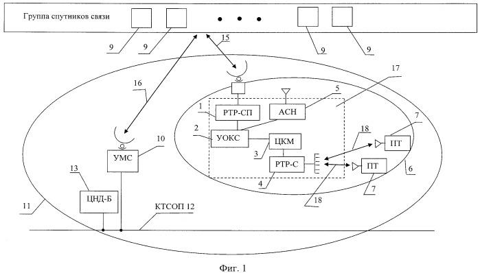 Интегрированная система мобильной связи