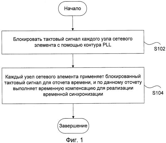 Способ и устройство временной синхронизации