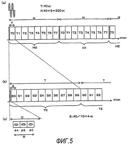 Устройство связи, способ связи, модуль электронной схемы и интегральная схема