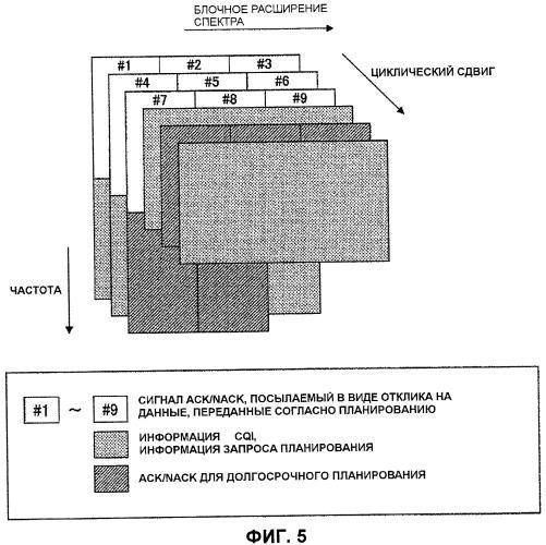 Терминал пользователя, базовая станция и способ формирования восходящего канала управления