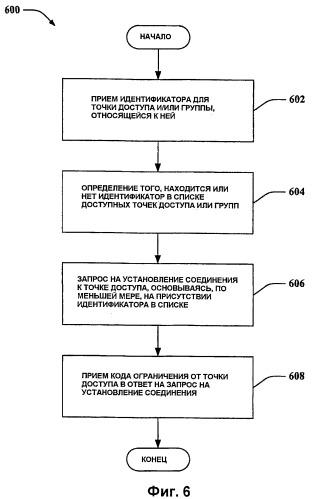 Использование кодов ограничения при попытках подключения к точке беспроводного доступа