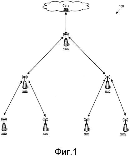 Маршрутизация в ячеистой сети
