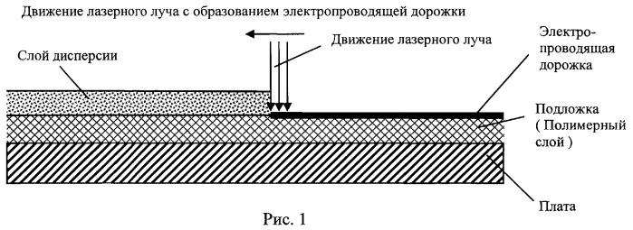 Способ формирования электропроводящих дорожек на подложке
