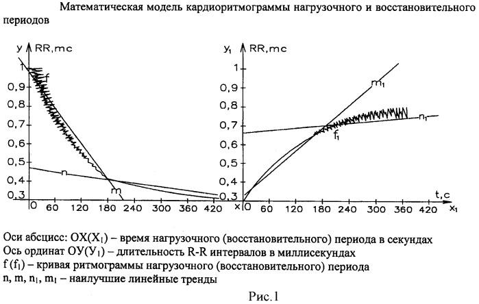 Способ определения вегетативной активности при нагрузочном тестировании