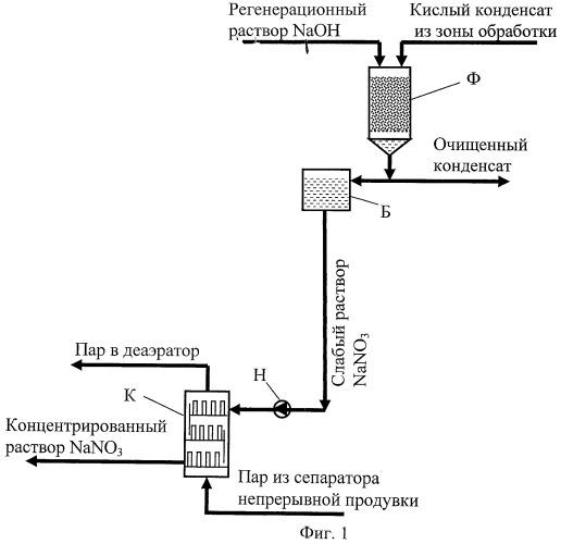 Способ и устройство для утилизации кислого конденсата дымовых газов теплогенераторов