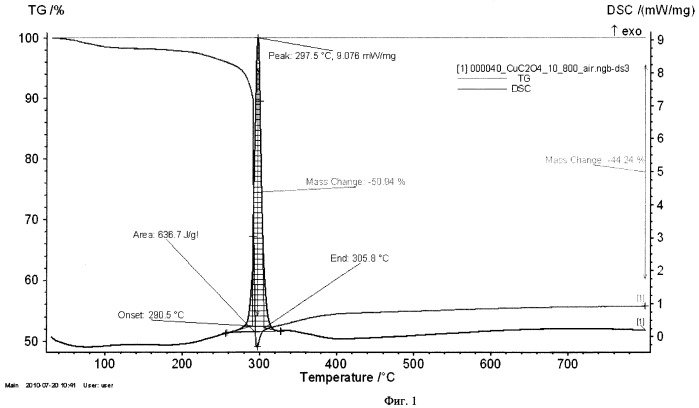 Способ получения ультрадисперсных порошков металлов термическим разложением оксалатов в предельных углеводородах