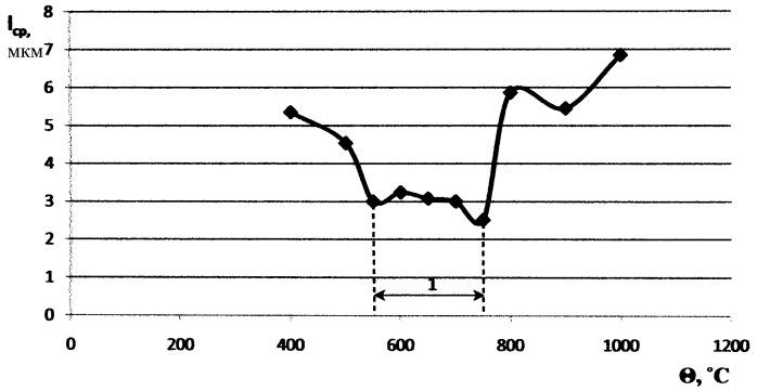 Способ определения температуры максимальной работоспособности твердосплавных режущих пластин