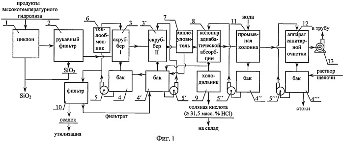 Способ переработки отходящих газов, образующихся в процессе получения пирогенного диоксида кремния высокотемпературным гидролизом хлоридов кремния