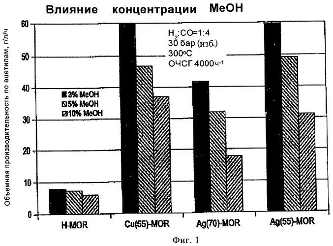 Способ карбонилирования диметилового эфира