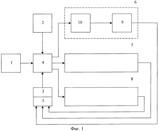 Интегрированная система резервных приборов и способ калибровки в ней датчика магнитного поля