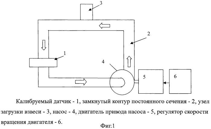 Способ и устройство калибровки датчиков мутности