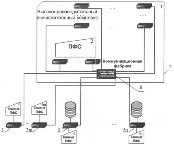 Способ обращения к данным, хранимым в параллельной файловой системе, с иерархической организацией памяти