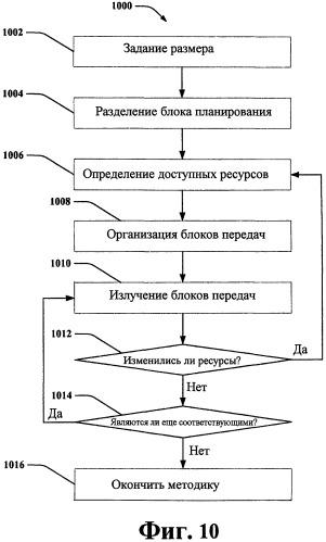 Перенос информации планирования