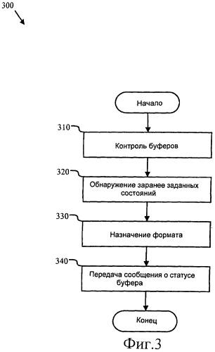 Способ и система для сообщения о статусе буфера