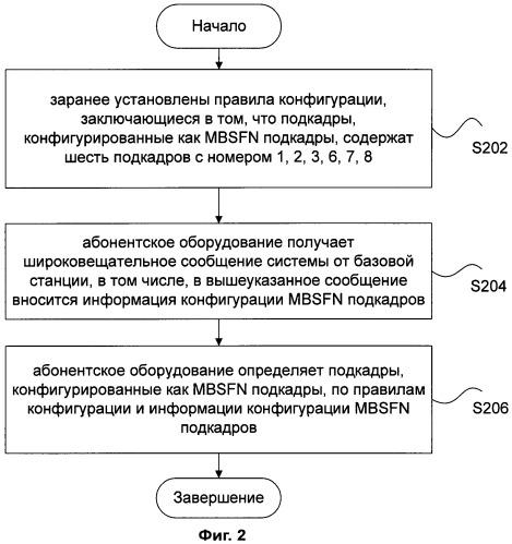 Способ получения/конфигурации mbsfn подкадров и соответствующее устройство получения