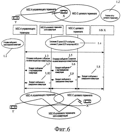 Способ межстанционной коммутации в пуле контроллеров коммутации мобильной связи